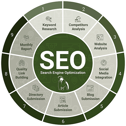 SEO Process Wheel